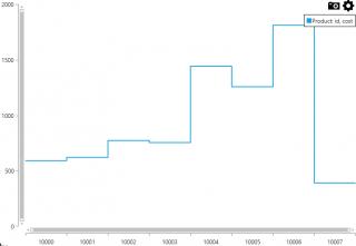 categorical-step-spline-chart