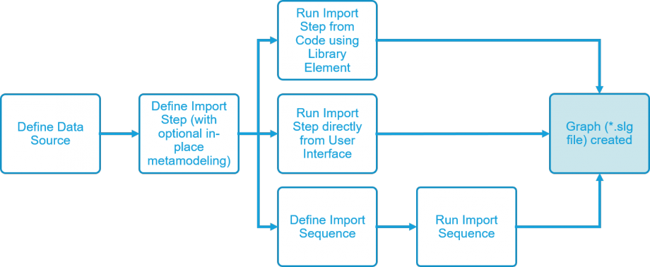 Basic process of using the data center to import data and create a graph out of it