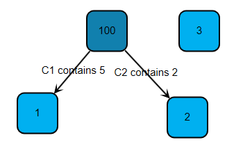 Resulting graph file using the importtypedfixededgelist library element