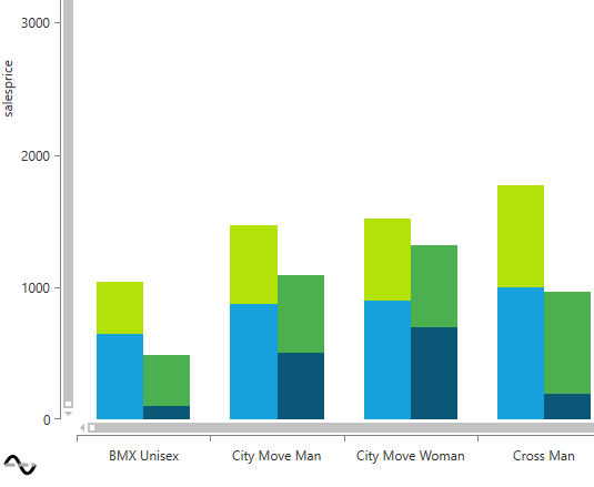 Grouped stacked bar chart