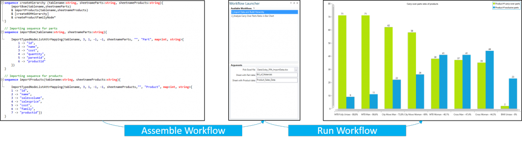 Basic process of creating and applying workflows - from code to interactive workflow creation to editing of the description to execution of the workflow